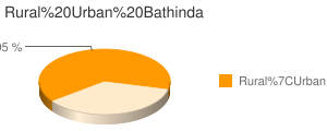 Bathinda census population